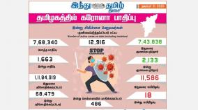 corona-infection-affects-1-663-people-in-tamil-nadu-today-486-affected-in-chennai-2-133-healed