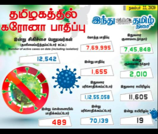 1-655-persons-tested-positive-for-corona-virus-in-tamilnadu-today