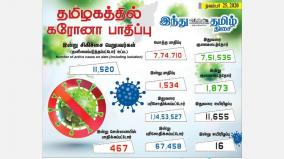 corona-infection-affects-1-534-people-in-tamil-nadu-today-467-affected-in-chennai-1-873-healed
