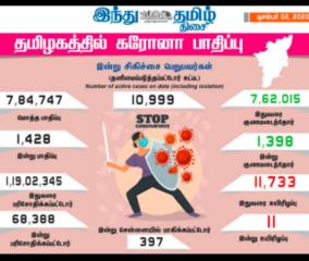 1-428-persons-tested-positive-for-corona-virus-in-tamilnadu