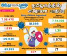 1-235-persons-tested-positive-for-corona-virus-in-tamilnadu-today