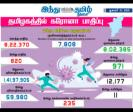 820-persons-tested-positive-for-corona-virus-in-tamilnadu-today