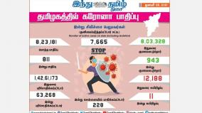 corona-infection-affects-811-people-in-tamil-nadu-today-in-chennai-228-people-were-affected-943-people-recovered