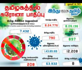 790-persons-tested-positive-for-corona-virus-in-tamilnadu-today