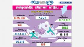 corona-infection-in-761-people-in-tamil-nadu-today-injury-to-228-people-in-chennai-882-people-recovered