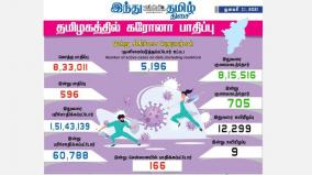 corona-infection-affects-596-people-in-tamil-nadu-today-in-chennai-166-people-were-affected-705-people-recovered