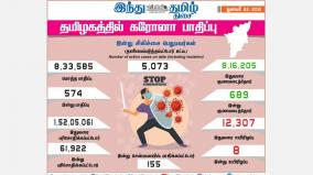 corona-infection-affects-574-people-in-tamil-nadu-today-in-chennai-155-people-were-infected-and-689-people-were-rescued