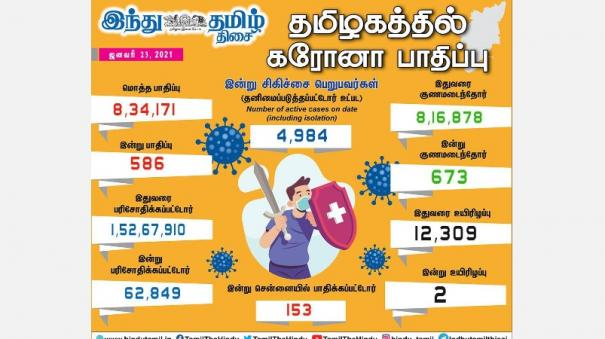 corona-infection-affects-586-people-in-tamil-nadu-today-153-infected-in-chennai-673-recovered
