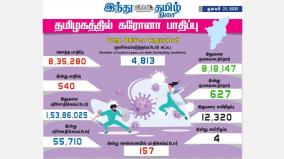 corona-infection-affects-540-people-in-tamil-nadu-today-injury-to-157-people-in-chennai-627-people-recovered