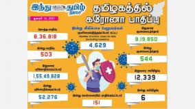 corona-infection-affects-503-people-in-tamil-nadu-today-in-chennai-151-people-were-affected-554-people-recovered