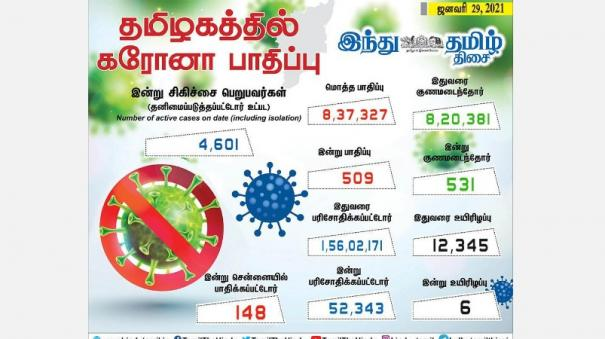 corona-infection-affects-509-people-in-tamil-nadu-today-in-chennai-148-people-were-affected-531-people-recovered