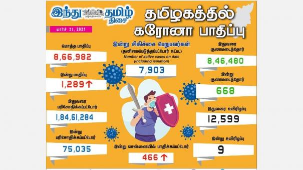 corona-infection-in-1289-people-in-tamil-nadu-today-466-668-people-have-been-cured-in-chennai