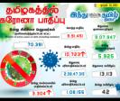 10-723-persons-tested-positive-for-corona-virus-in-tn-today