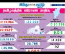 20-952-persons-tested-positive-for-corona-virus-in-tamilnadu-today