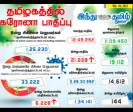 21-228-persons-tested-positive-for-corona-virus-in-tamilnadu-today