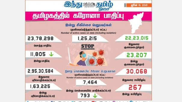 11-805-persons-tested-positive-for-corona-virus-in-puducherry-today