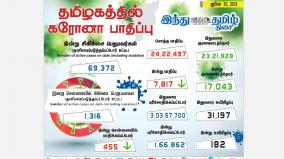 7-817-persons-tested-positive-for-corona-virus-in-tamilnadu-today