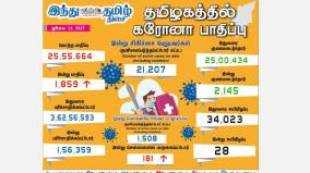 corona-infection-affects-1-859-people-in-tamil-nadu-today-181-injured-in-chennai-2-145-healed