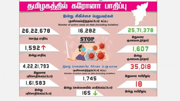 corona-infection-affects-1-592-people-in-tamil-nadu-today-165-injured-in-chennai-1-607-recovered