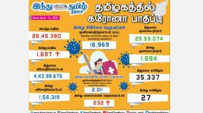 1-697-persons-tested-positive-for-corona-virus-in-tamilnadu-today