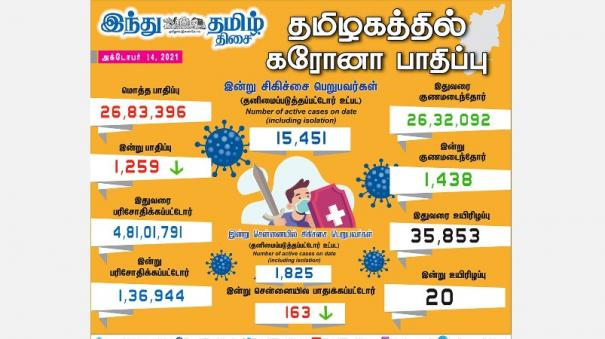 1-259-persons-tested-positive-for-corona-virus-in-tamilnadu-today